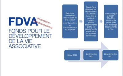 Vie associative : appel à projets